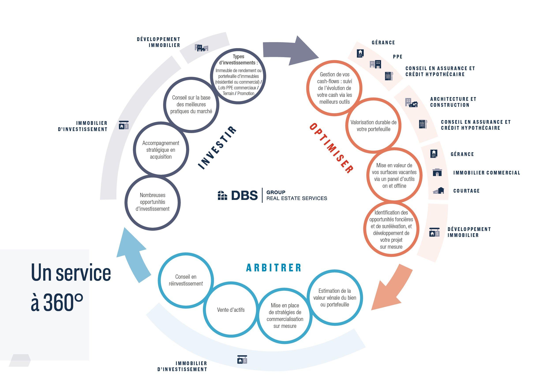 Dbs Group Un Service A 360 Degres